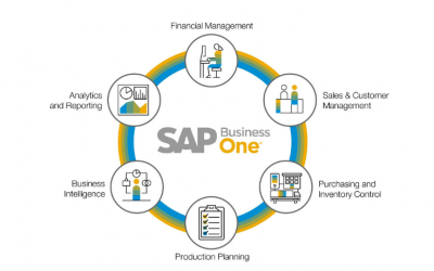 SAP Business One – czas na zmianę systemu ERP?